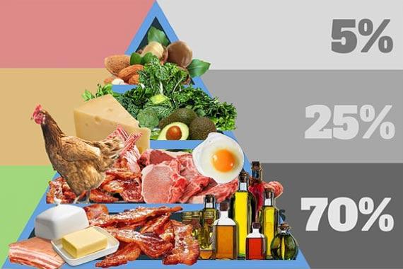 Кето-диета: продукты, рацион, меню